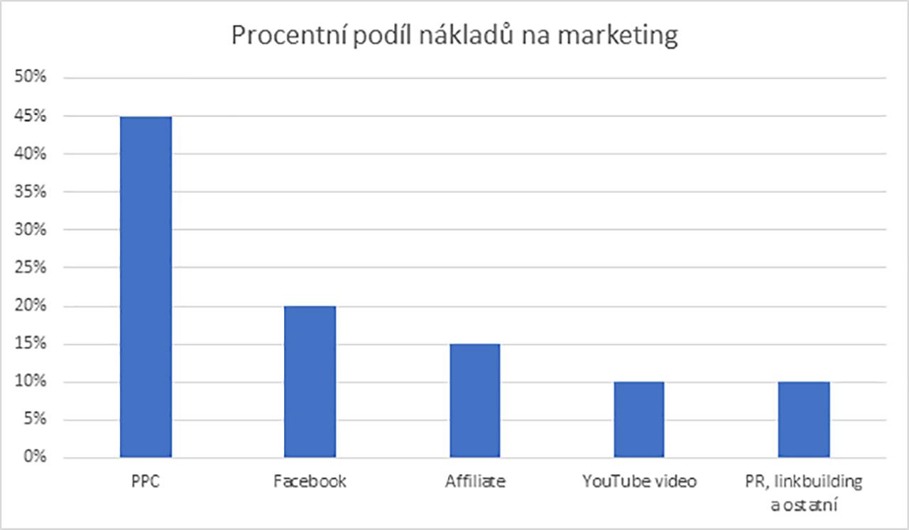 Procentní podíl nákladů na marketing