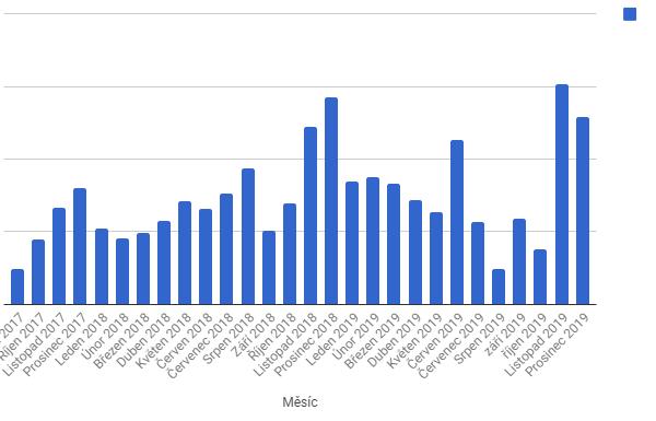 Celkový počet schválených konverzí