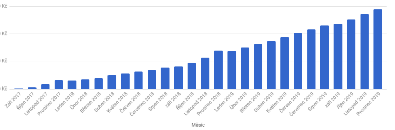 Celkový zisk z affiliate marketingu