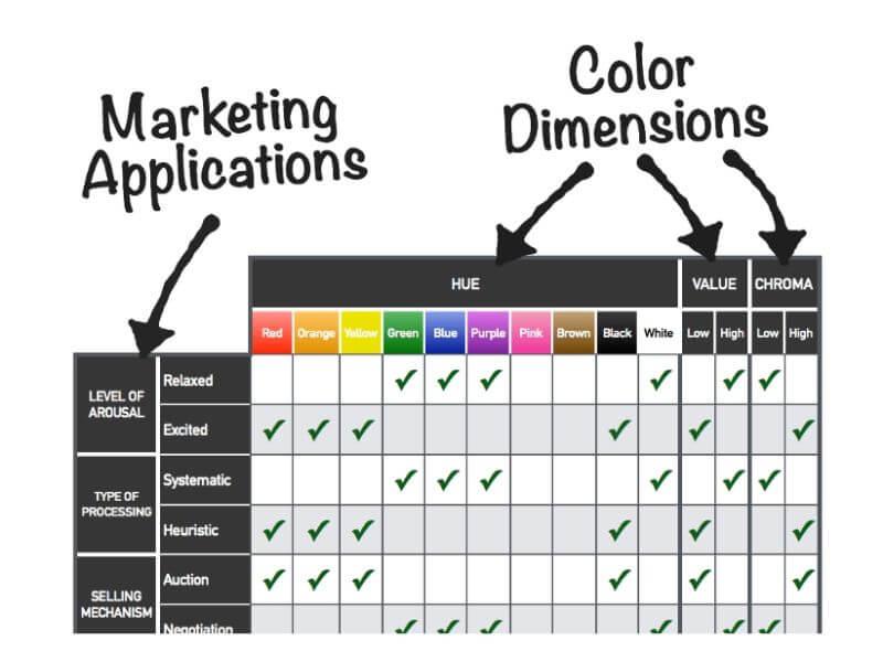 Color psychology a jak s jí využít na svých webech